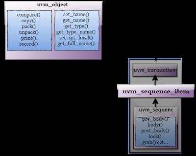 uvm_sequence_item