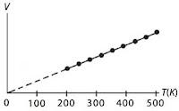 Grafik suhu terhadap volume pada proses pemanasan gas dengan tekanan tetap