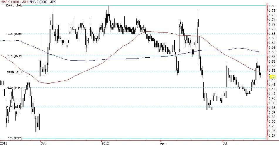 Osk option trading