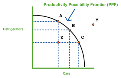 a production possibilities curve shows the relationship