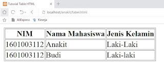 cara membuat header tabel di html dengan tag <th>