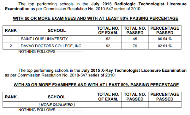 top performing schools july 2015 radtech board exam