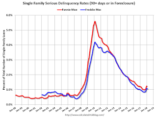 Freddie Mac: Mortgage Serious Delinquency Rate Decreased Slightly in February
