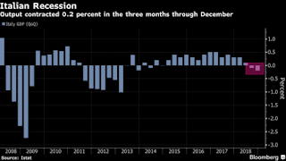 Italy Slides Into Recession, After Its Economy Shrank By 0.2% In Q4 Of 2018