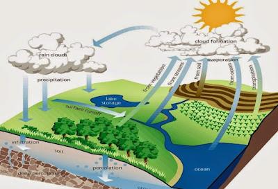 Pengertian Presipitasi - Presipitasi adalah curah hujan atau turunnya air dari atmosfer ke permukaan bumi dan laut dalam bentuk yang tidak seragam atau berbeda antara lain curah hujan di daerah tropis dan curah hujan serta salju dan di daerah beriklim sedang.  Terjadinya Presipitasi merupakan suatu peristiwa klimatik yang memiliki sifat alamiah. Maksudnya bahwa Presipitasi adalah perubahan bentuk dari uap air di atmosfer menjadi curah hujan sebagai akibat proses kondensasi