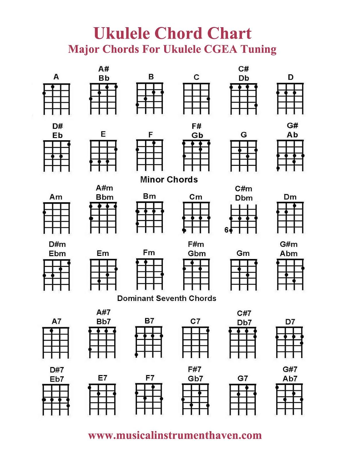 ukulele chord chart chords tuning major ukelele music charts tabs play sheet basic cgea beginner bbm notes guitar resources uke