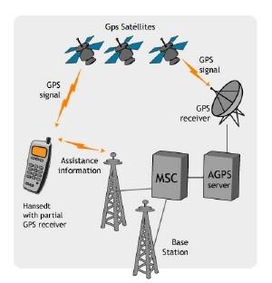 Mengenal Teknologo Global Positioning System ( GSP; dan AGSP
