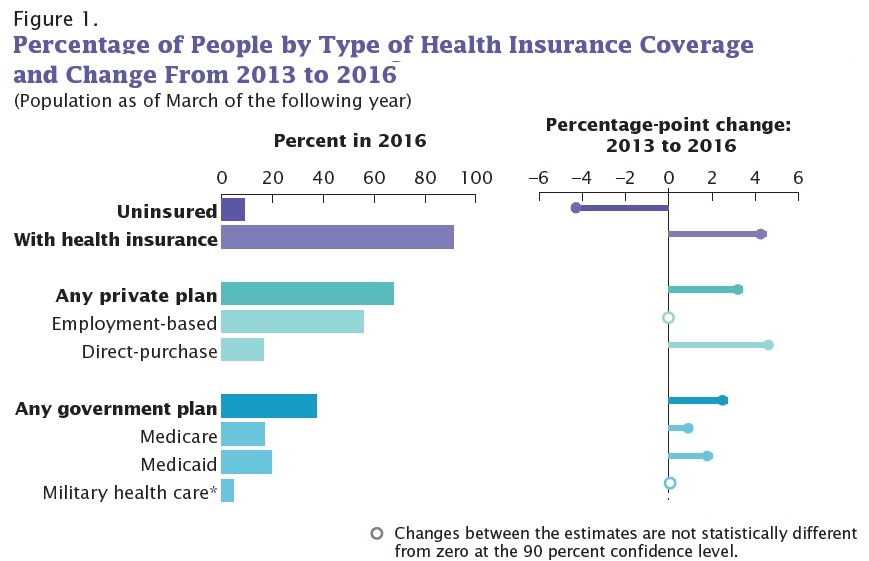The report offers lots of detail about what groups are more or less likely  to have health insurance. Many of the correlations are unsurprising. Those  with ...