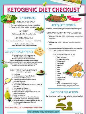 A Healthy Eating Dietary Regime