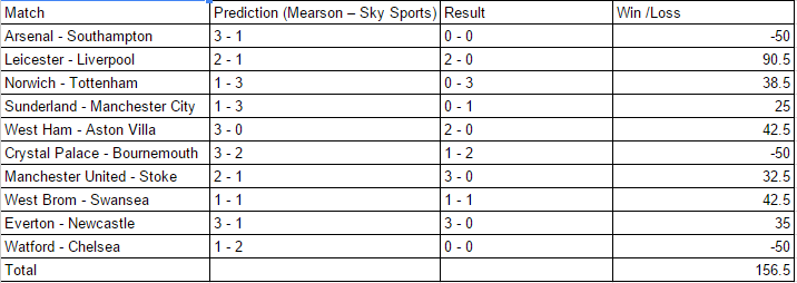 Premier League Week 24 Review | Footballpundittest