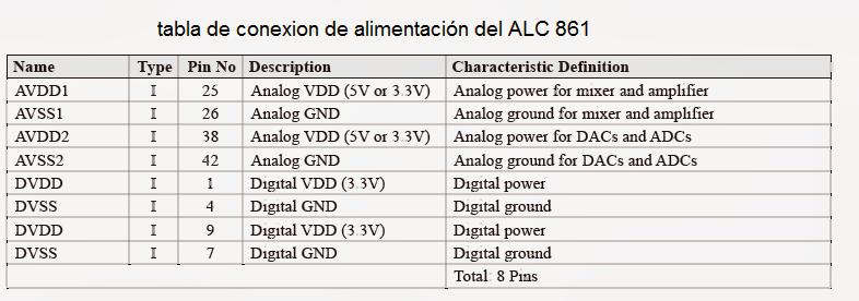 tabla con la función de los pines para la alimentación del Realtec ALC861