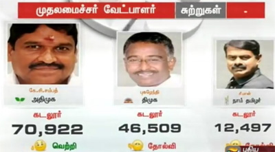 Chief Ministerial Candidates Votes – TN Elections Results 2016