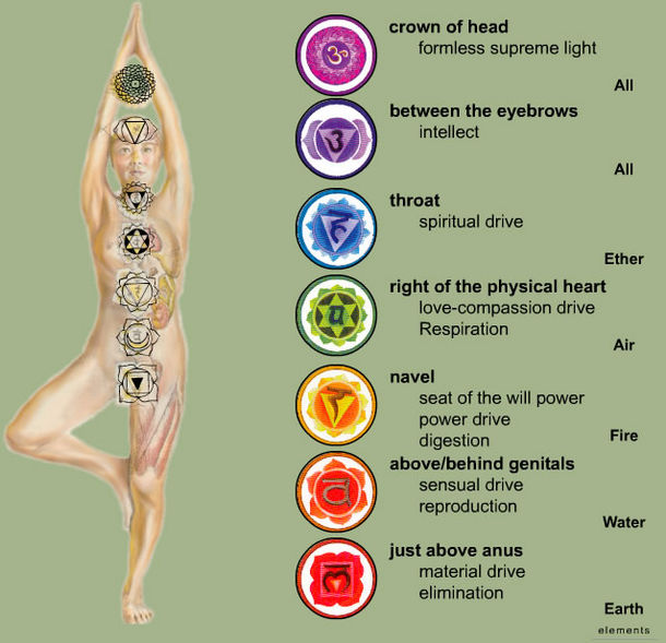 kundalini-energy-flow-points-ashika-vyas-india