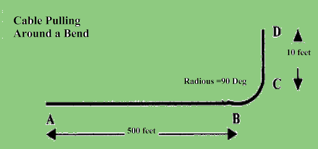 Cable pulling direction around a bend area
