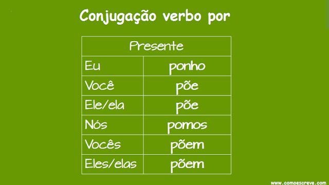 Conjugação do verbo por