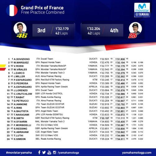Hasil Latihan Bebas Kedua (FP2) MotoGP Prancis