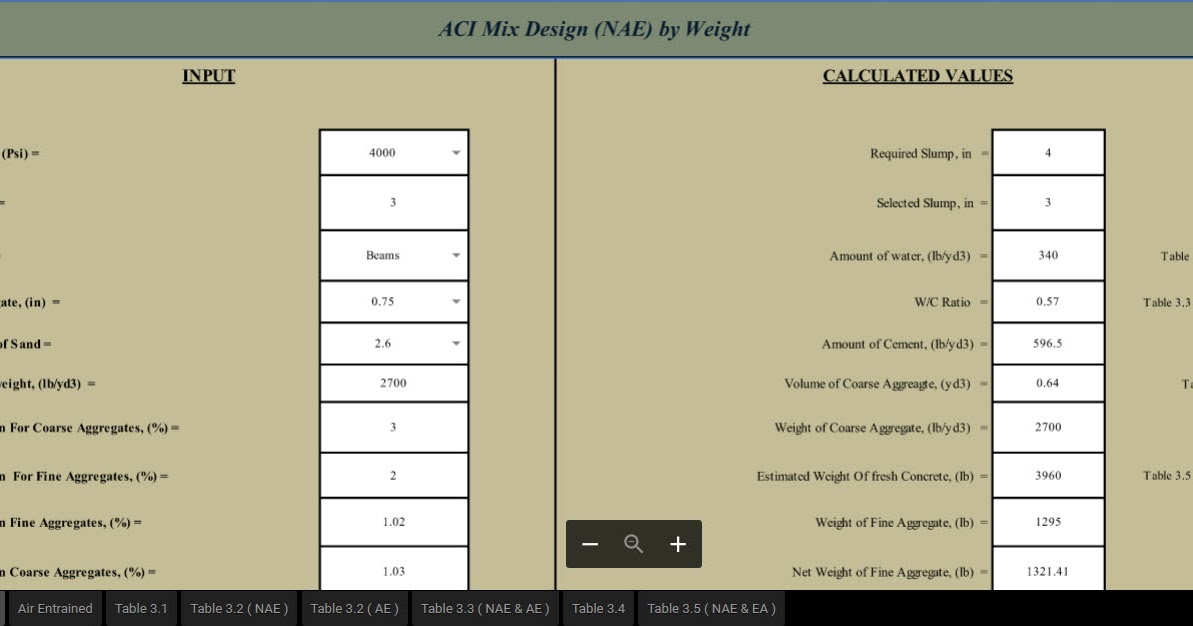 Aci Mix Design Nae By Weight