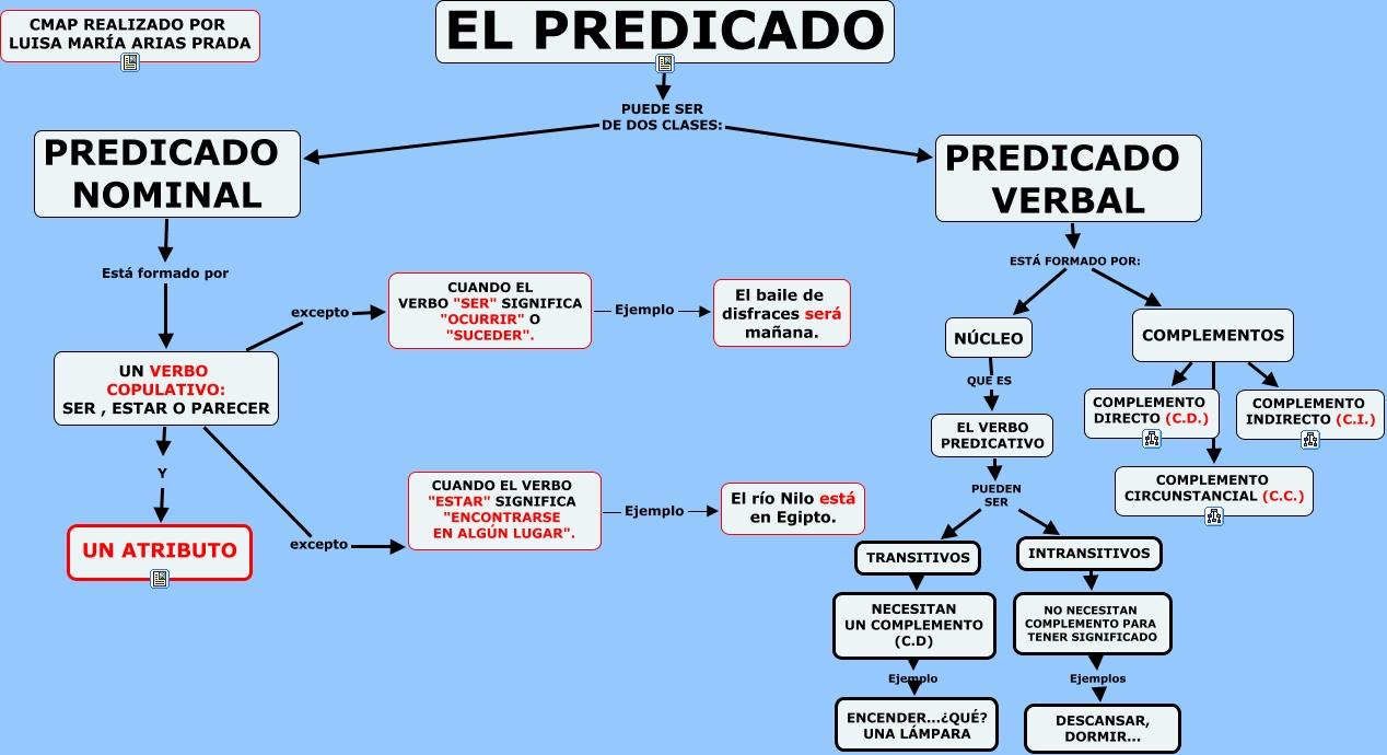 Resultado de imagen de esquema complementos predicado