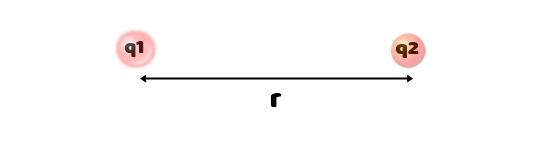 Coulomb का नियम और इसकी सीमाएँ