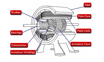 Construction of DC Machine Generator Motor StudyElectrical
