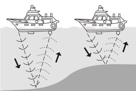 Kapal mengukur dalamnya laut memakai gelombang ultrasonik