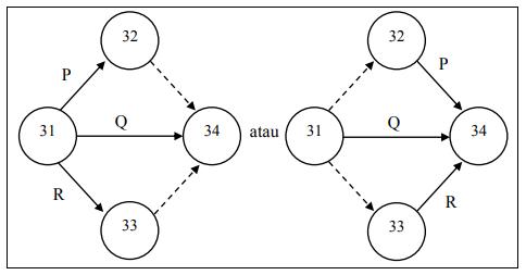 Hubungan Kegiatan P, Q, dan R