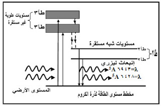 كيفية توليد أشعة ليزر الياقوت ـ وجهاز ليزر الياقوت