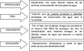 Castellano En 5º Y 6º Los Texto Argumentativos
