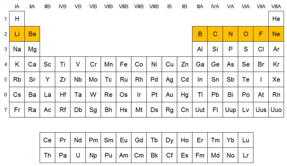 Qumicas elementos del periodo 2 pertenece al grupo viiia es un gas noble ya que tiene su ltima capa completa de electrones urtaz Choice Image