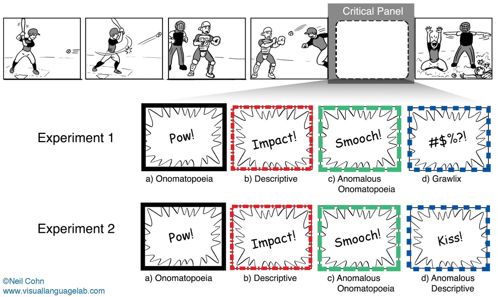The Visual Linguist: New paper: When a hit sounds like a kiss