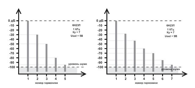 Спектр искажений для лампы 6Н23П (низковольтный режим)