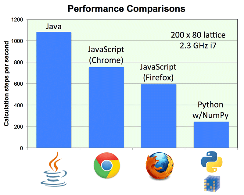 Dan's Diary: Java vs  JavaScript vs  Python