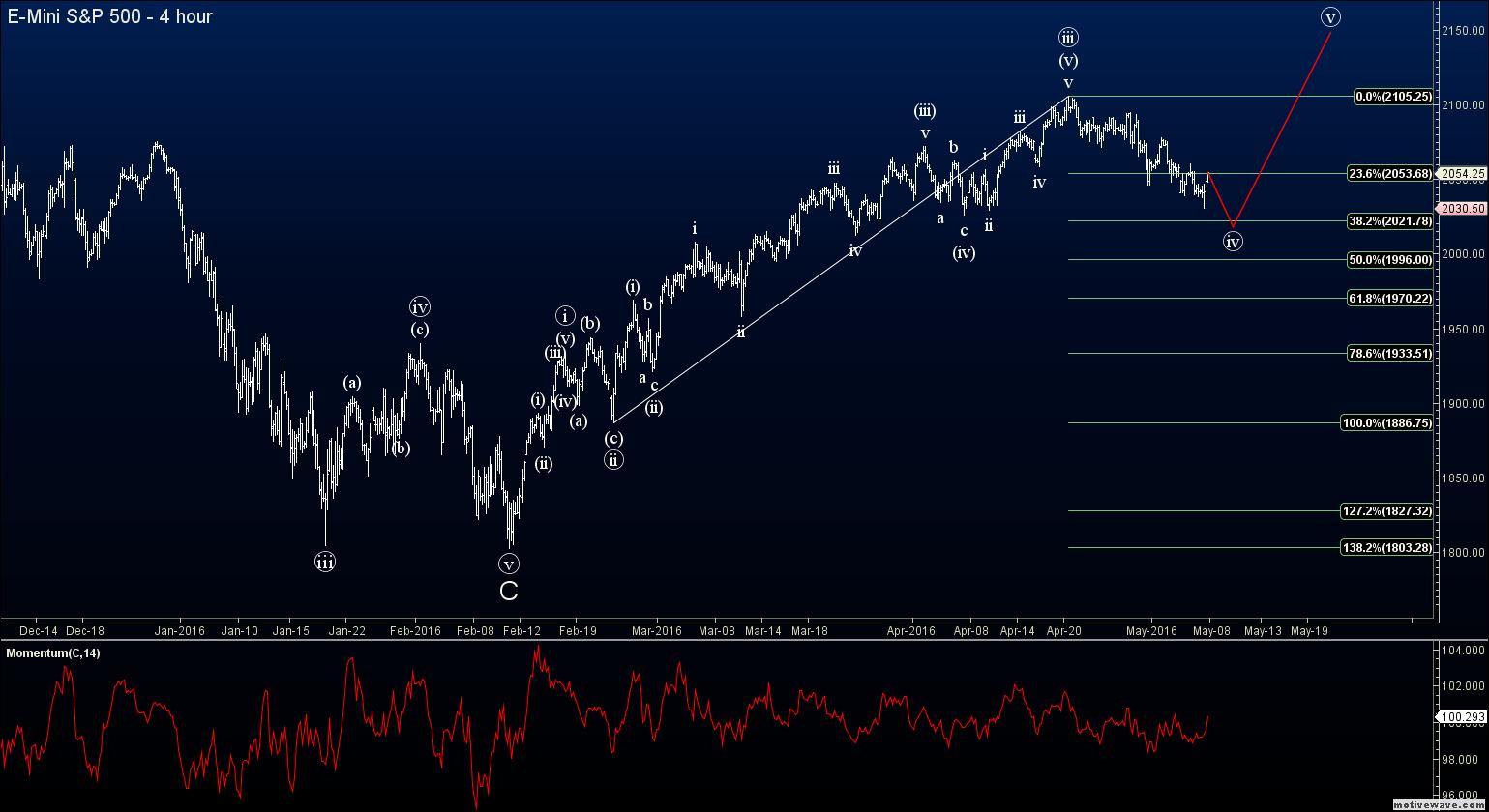 Forex elliott wave analysis blog