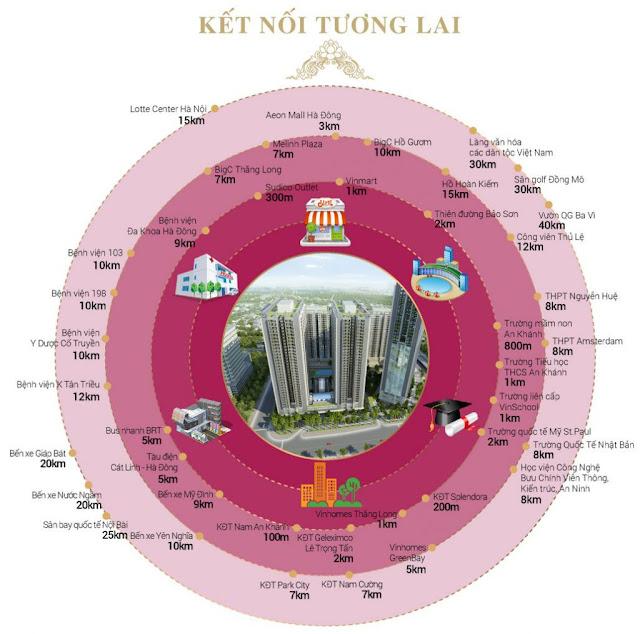 Kết Nối của dự án Thăng Long Victory ( Thăng Long Capital)