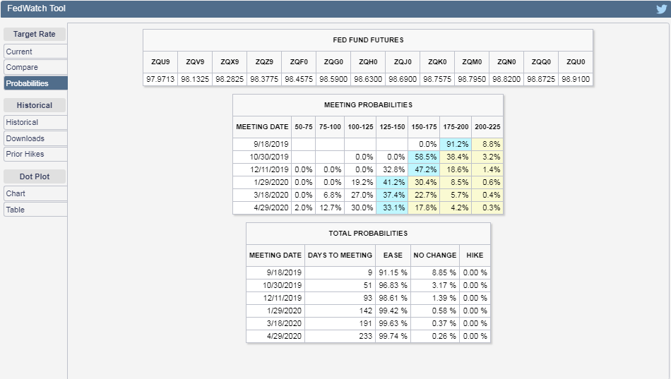 CME Group FedWatch Tool Probabilities of Federal Funds Rate Changing at Future FOMC Meeting Dates, Snapshot on 06 September 2019