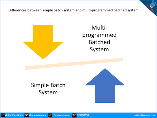 4 Differences between simple batch and multi-programmed batched operating systems