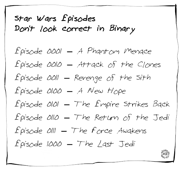 amusedbits, cartoon, humor, star, wars, binary, marketing