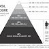 Estratificação Social - Diferenças Sociais - Classes Sociais - Questões de Vestibulares