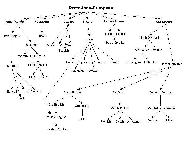 World Anthropology: The Indo-European language family