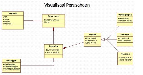 Hasil gambar untuk contoh class diagram