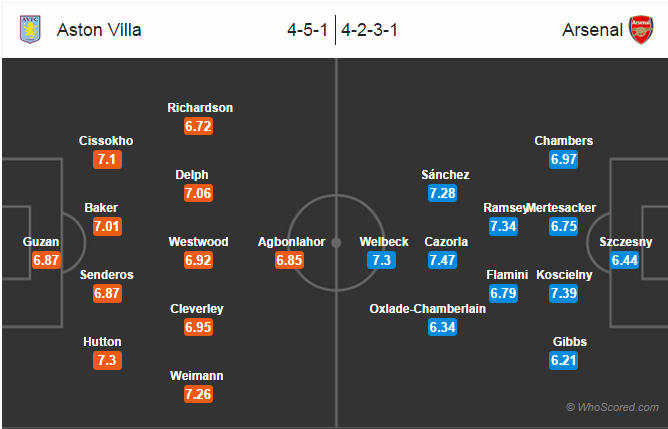 Possible Lineups: Aston Villa vs Arsenal
