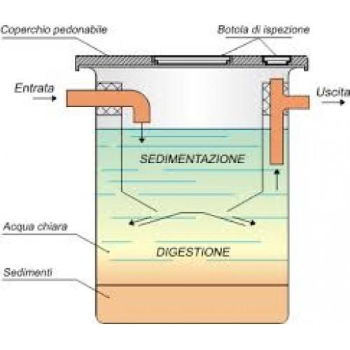 Fossa Biologica Imhoff Cos è E Come Funziona Edilizia In Un Click