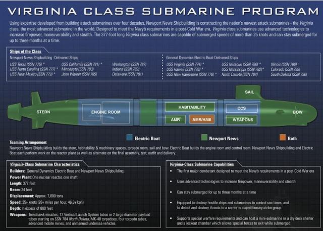 Cómo se Construyó el USS Virginia