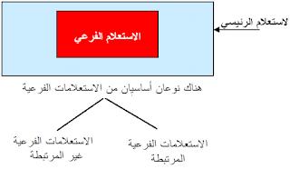 شرح sql  بالعربي – الاستعلامات الفرعية