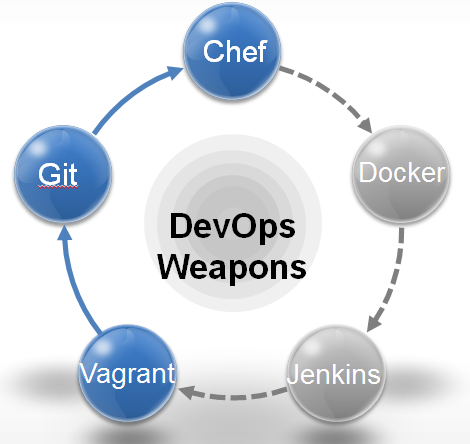 DevOps Hunter: DevOps Weapons
