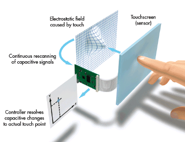 Komponen Sistem Touchscreen