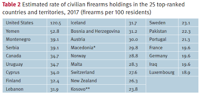 firearms per 100 residents germany