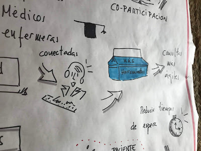 Hospital del futuro Visual Thinking Graphic Recording #C4PE Impact HUB Madrid