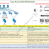 Cisco ACI Vs Cisco DNA
