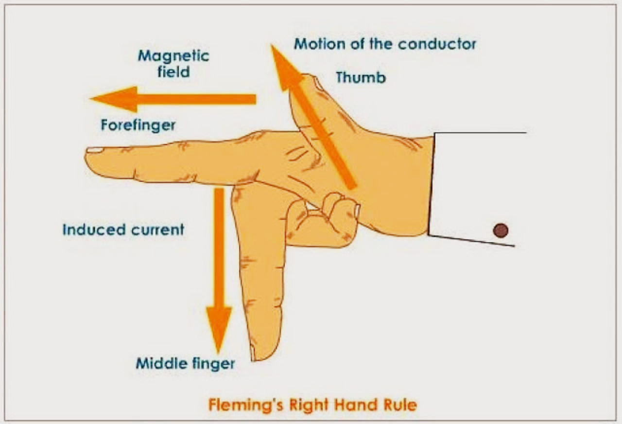Electrical And Electronics Engineering  Fleming U0026 39 S Right Hand Rule
